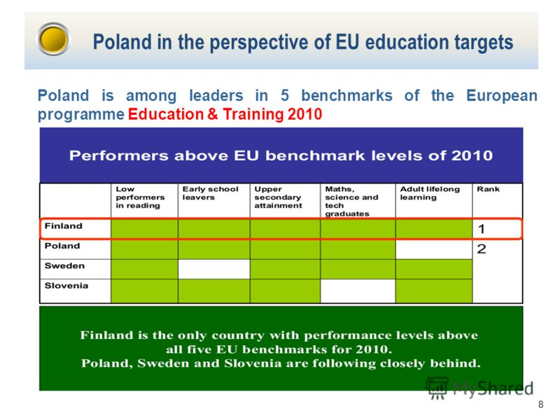 8 Poland in the perspective of EU education targets Poland is among leaders in 5 benchmarks of the European programme Education & Training 2010