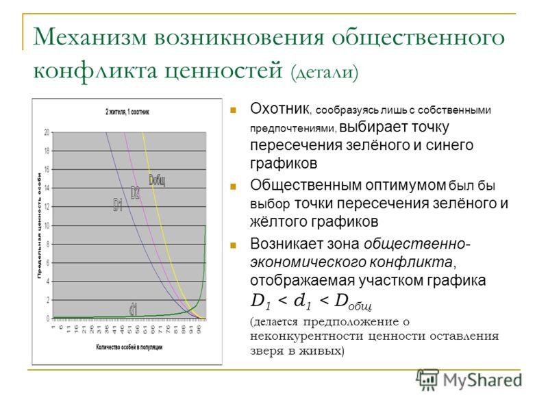 Механизм возникновения общественного конфликта ценностей (детали) Охотник, сообразуясь лишь с собственными предпочтениями, выбирает точку пересечения зелёного и синего графиков Общественным оптимумом был бы выбор точки пересечения зелёного и жёлтого