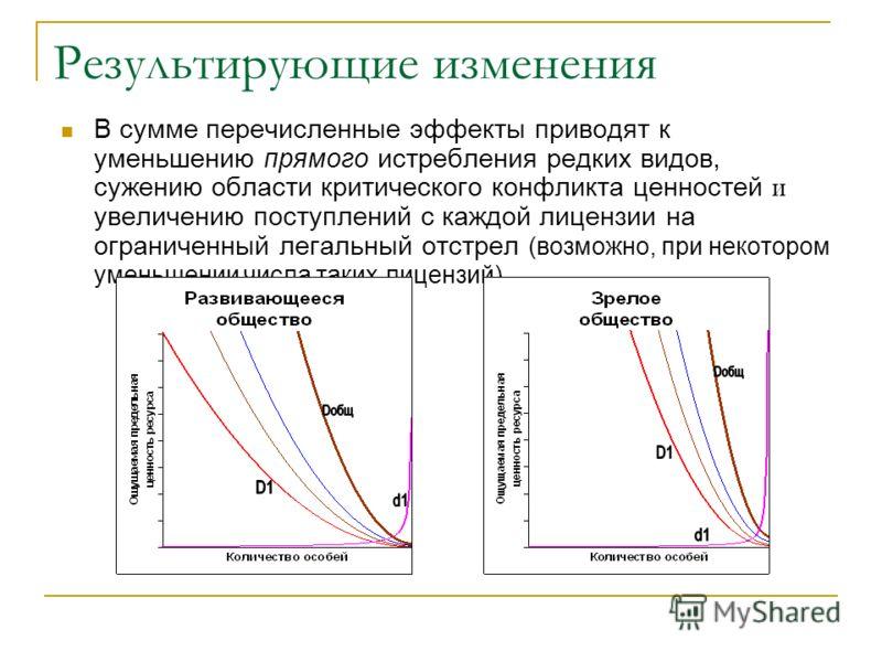 Результирующие изменения В сумме перечисленные эффекты приводят к уменьшению прямого истребления редких видов, сужению области критического конфликта ценностей и увеличению поступлений с каждой лицензии на ограниченный легальный отстрел (возможно, пр
