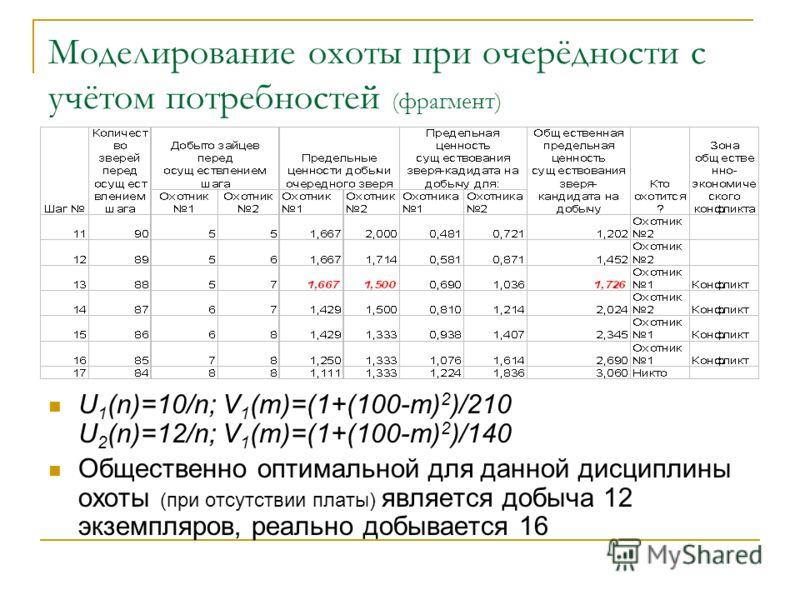 Моделирование охоты при очерёдности с учётом потребностей (фрагмент) U 1 (n)=10/n; V 1 (m)=(1+(100-m) 2 )/210 U 2 (n)=12/n; V 1 (m)=(1+(100-m) 2 )/140 Общественно оптимальной для данной дисциплины охоты (при отсутствии платы) является добыча 12 экзем