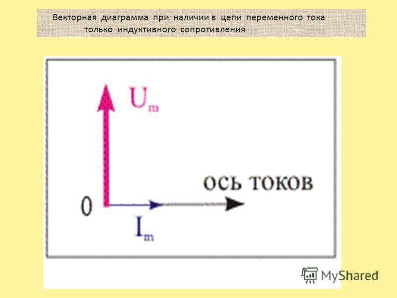 Векторная диаграмма при наличии в цепи переменного тока только индуктивного сопротивления