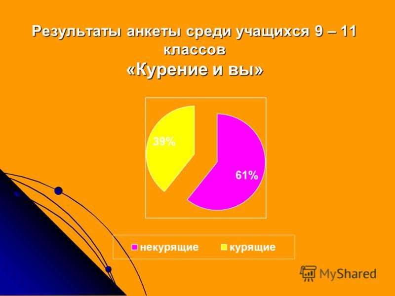 Результаты анкеты среди учащихся 9 – 11 классов «Курение и вы»