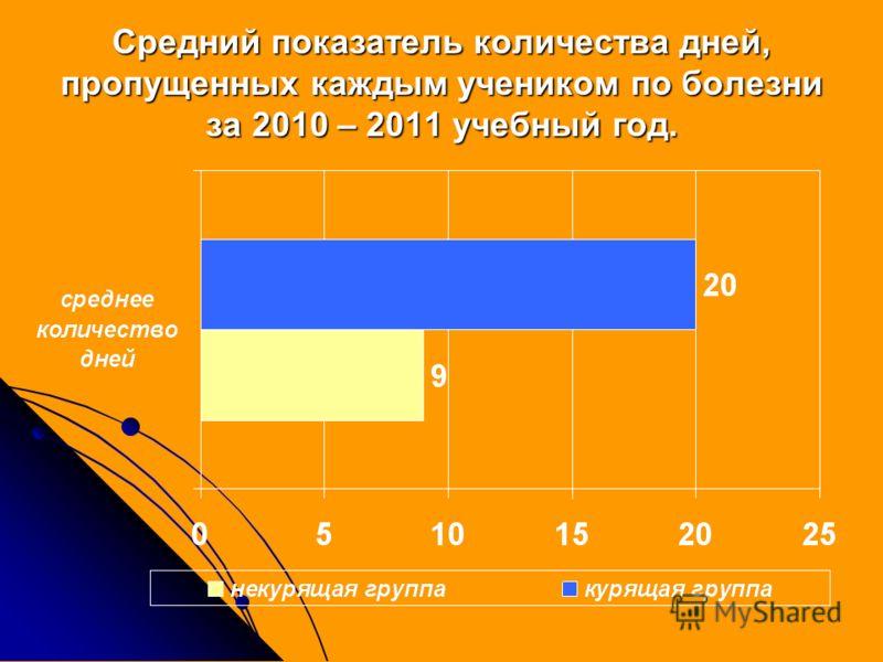 Средний показатель количества дней, пропущенных каждым учеником по болезни за 2010 – 2011 учебный год.
