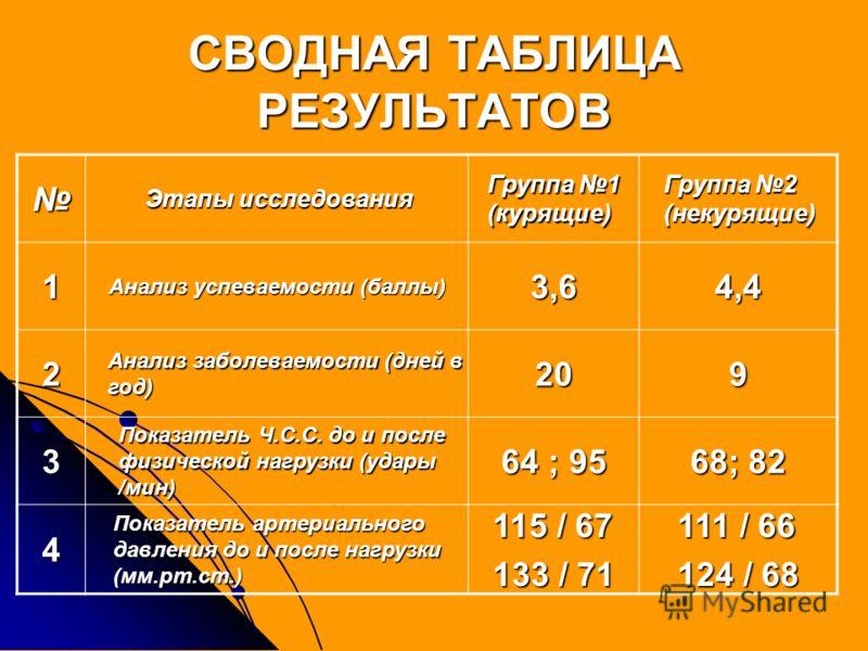 СВОДНАЯ ТАБЛИЦА РЕЗУЛЬТАТОВ Этапы исследования Группа 1 (курящие) Группа 2 (некурящие) 1 Анализ успеваемости (баллы) 3,64,4 2 Анализ заболеваемости (дней в год) 209 3 Показатель Ч.С.С. до и после физической нагрузки (удары /мин) 64 ; 95 68; 82 4 Пока