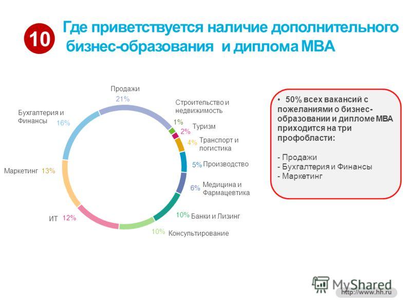 10 http://www.hh.ru Где приветствуется наличие дополнительного бизнес-образования и диплома MBA 50% всех вакансий с пожеланиями о бизнес- образовании и дипломе МВА приходится на три профобласти: - Продажи - Бухгалтерия и Финансы - Маркетинг