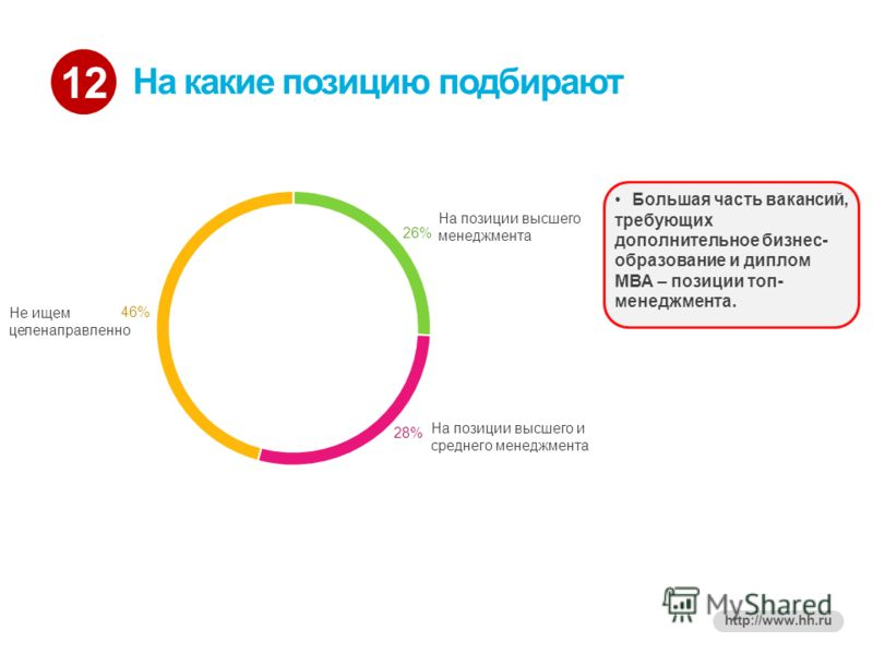 12 http://www.hh.ru На какие позицию подбирают На позиции высшего менеджмента На позиции высшего и среднего менеджмента Не ищем целенаправленно Большая часть вакансий, требующих дополнительное бизнес- образование и диплом МВА – позиции топ- менеджмен