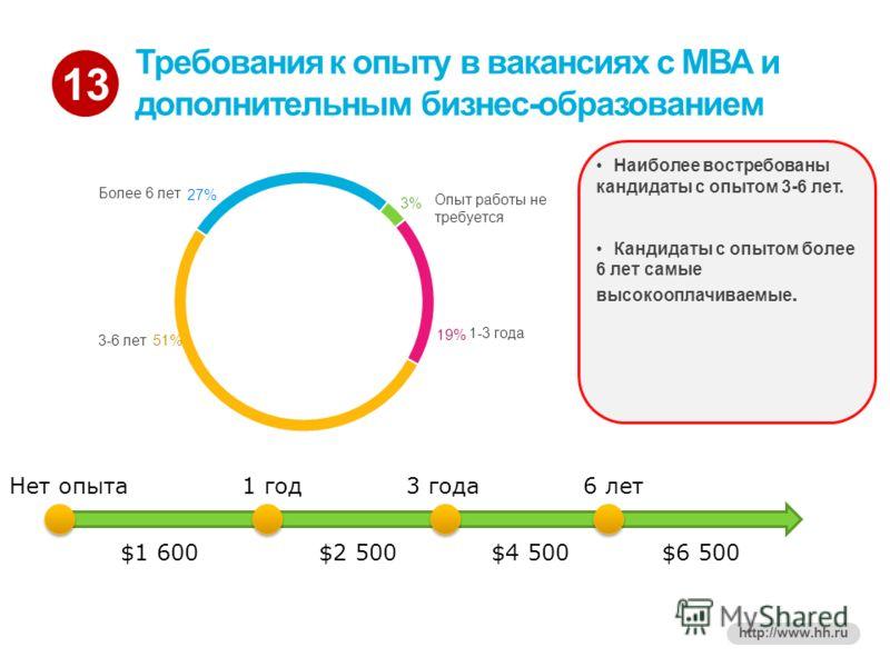 13 http://www.hh.ru Требования к опыту в вакансиях с МВА и дополнительным бизнес-образованием Нет опыта $1 600$2 500$4 500$6 500 1 год3 года6 лет Наиболее востребованы кандидаты с опытом 3-6 лет. Кандидаты с опытом более 6 лет самые высокооплачиваемы