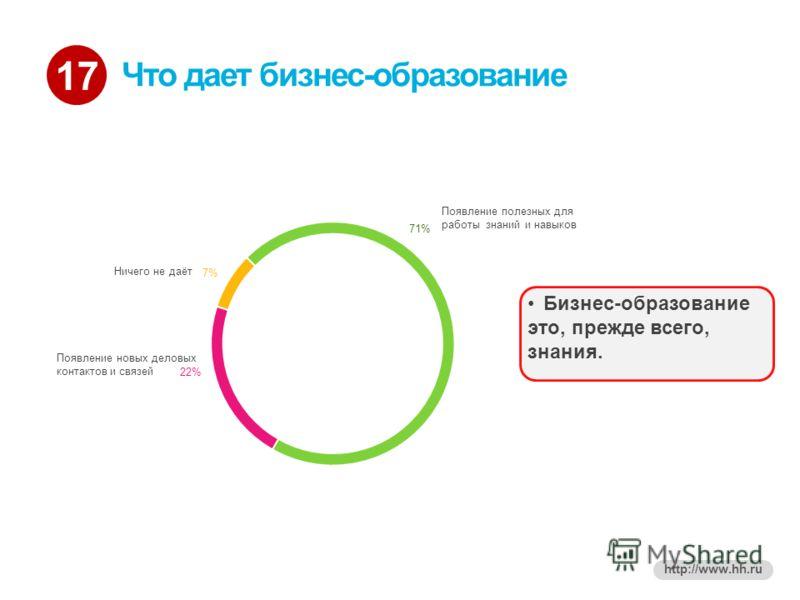 17 http://www.hh.ru Что дает бизнес-образование Бизнес-образование это, прежде всего, знания.