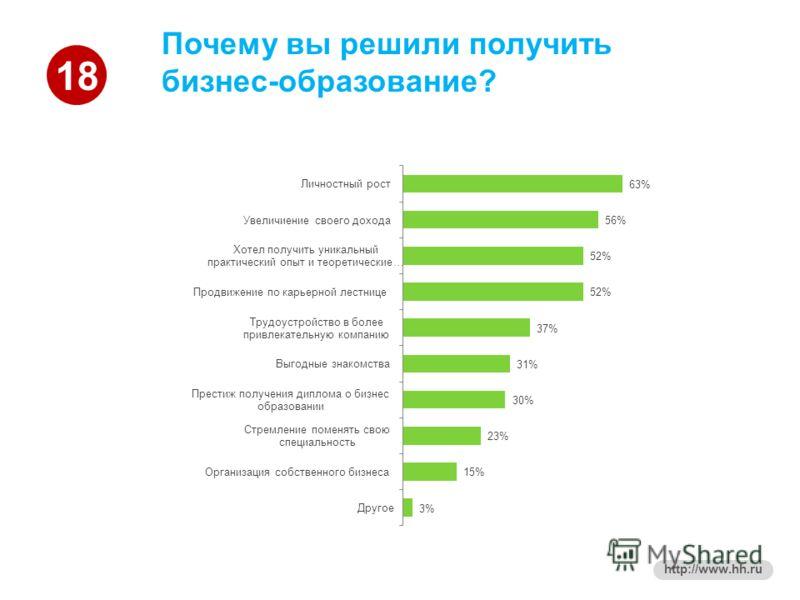 18 http://www.hh.ru Почему вы решили получить бизнес-образование?