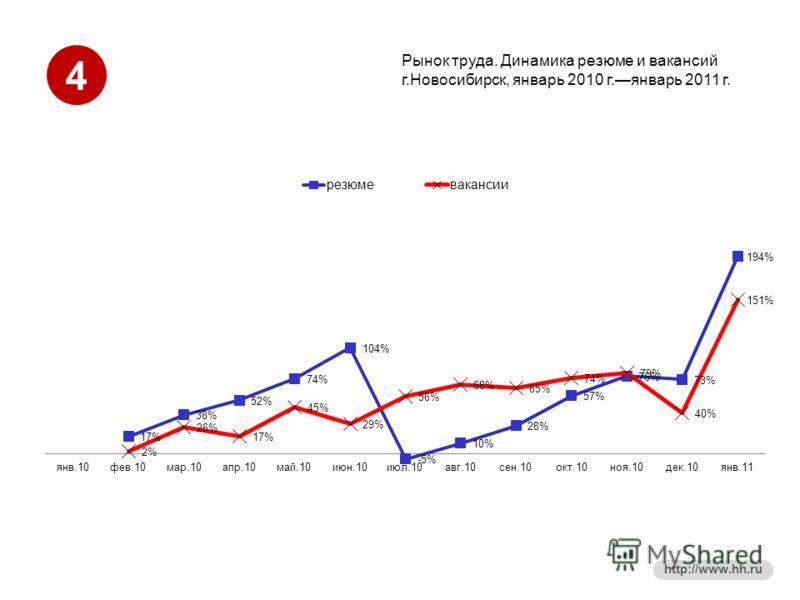4 http://www.hh.ru Рынок труда. Динамика резюме и вакансий г.Новосибирск, январь 2010 г.январь 2011 г.