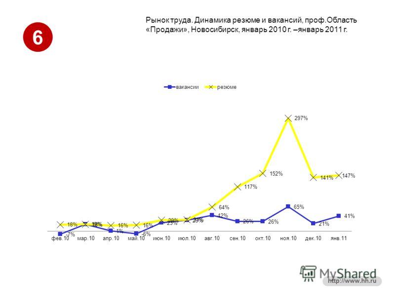 6 http://www.hh.ru Рынок труда. Динамика резюме и вакансий, проф.Область «Продажи», Новосибирск, январь 2010 г. –январь 2011 г.