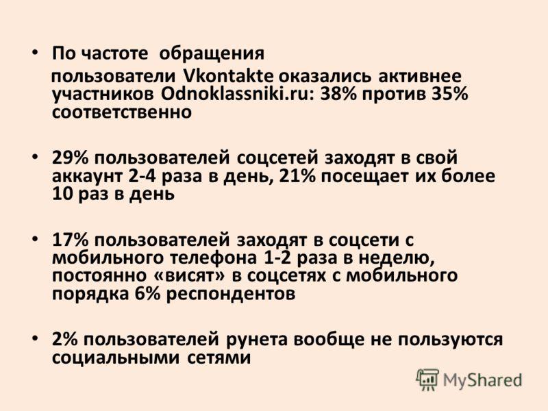 По частоте обращения пользователи Vkontakte оказались активнее участников Odnoklassniki.ru: 38% против 35% соответственно 29% пользователей соцсетей заходят в свой аккаунт 2-4 раза в день, 21% посещает их более 10 раз в день 17% пользователей заходят