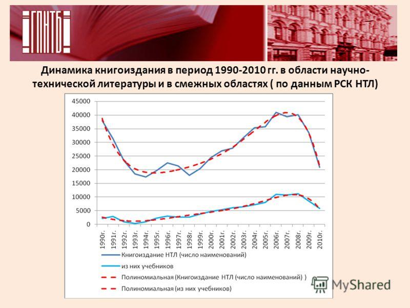 Динамика книгоиздания в период 1990-2010 гг. в области научно- технической литературы и в смежных областях ( по данным РСК НТЛ)