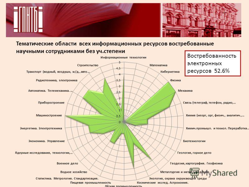 Тематические области всех информационных ресурсов востребованные научными сотрудниками без уч.степени Востребованность электронных ресурсов 52.6%