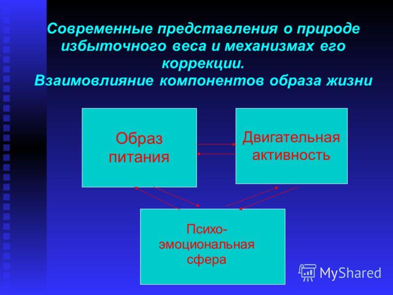 Современные представления о природе избыточного веса и механизмах его коррекции. Взаимовлияние компонентов образа жизни Образ питания Двигательная активность Психо- эмоциональная сфера