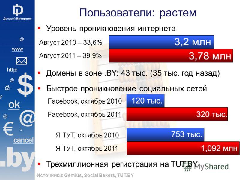 Пользователи: растем Источники: Gemius, Social Bakers, TUT.BY Уровень проникновения интернета Домены в зоне.BY: 43 тыс. (35 тыс. год назад) Быстрое проникновение социальных сетей Трехмиллионная регистрация на TUT.BY Август 2010 – 33,6% Август 2011 –