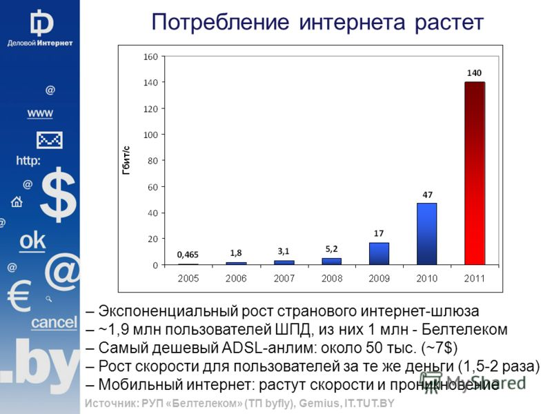 Потребление интернета растет Источник: РУП «Белтелеком» (ТП byfly), Gemius, IT.TUT.BY – Экспоненциальный рост странового интернет-шлюза – ~1,9 млн пользователей ШПД, из них 1 млн - Белтелеком – Cамый дешевый ADSL-анлим: около 50 тыс. (~7$) – Рост ско