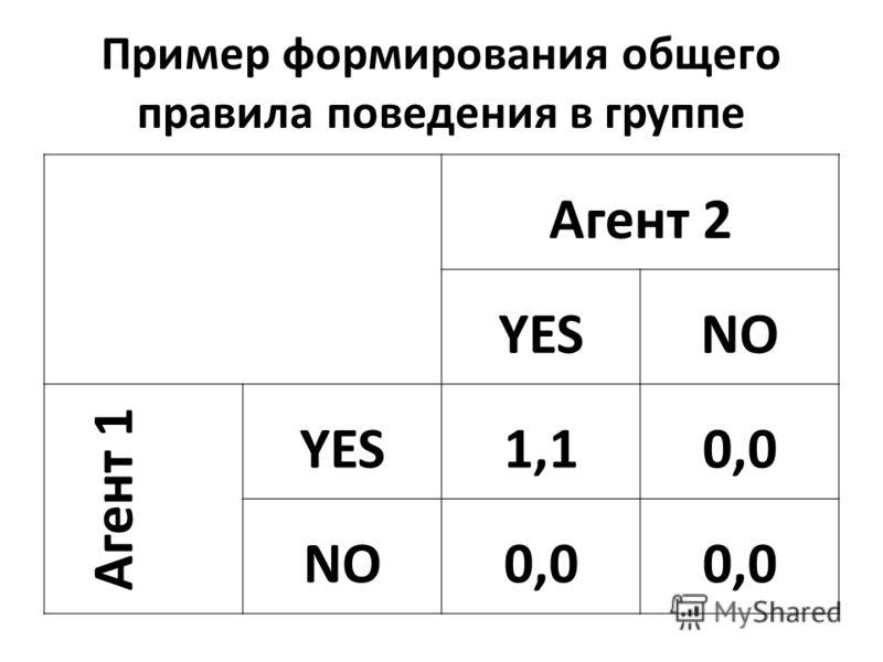Пример формирования общего правила поведения в группе Агент 2 YESNO Агент 1 YES1,10,0 NO0,0