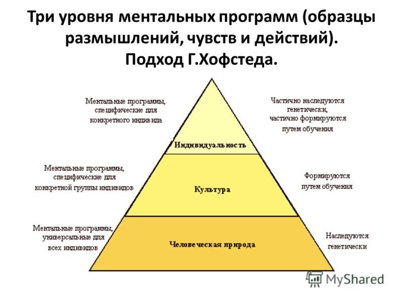 Три уровня ментальных программ (образцы размышлений, чувств и действий). Подход Г.Хофстеда.
