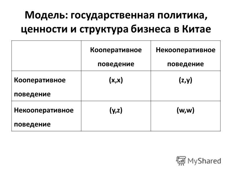 Модель: государственная политика, ценности и структура бизнеса в Китае Кооперативное поведение Некооперативное поведение Кооперативное поведение (x,x)(z,y) Некооперативное поведение (y,z)(w,w)