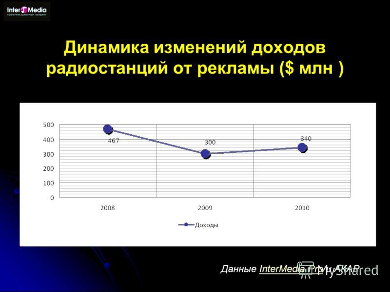Динамика изменений доходов радиостанций от рекламы ($ млн ) Данные InterMedia Pro и АКАРInterMedia Pro