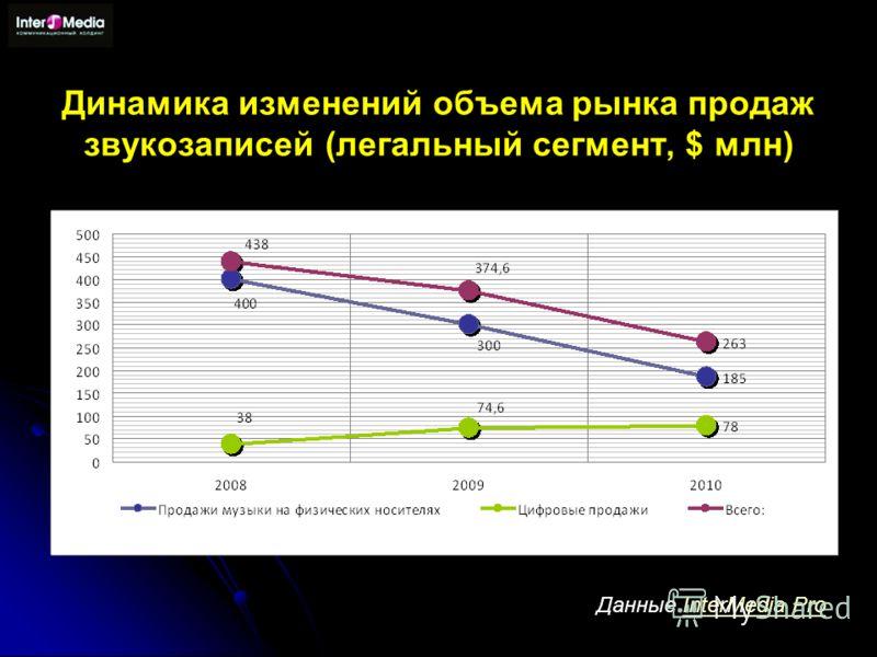 Динамика изменений объема рынка продаж звукозаписей (легальный сегмент, $ млн) Данные InterMedia ProInterMedia Pro