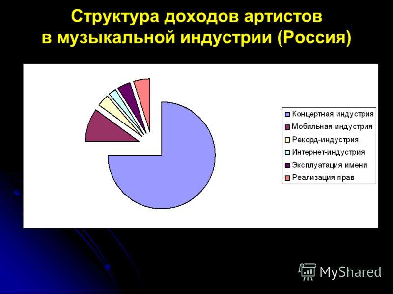 Структура доходов артистов в музыкальной индустрии (Россия)
