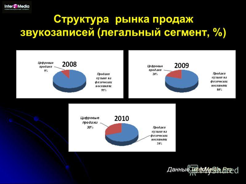 Структура рынка продаж звукозаписей (легальный сегмент, %) Данные InterMedia ProInterMedia Pro