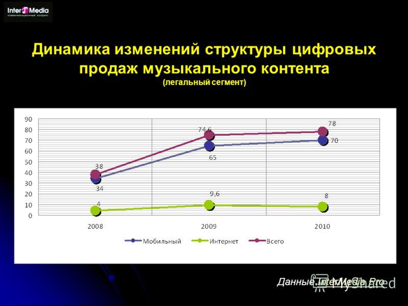 Динамика изменений структуры цифровых продаж музыкального контента (легальный сегмент) Данные InterMedia ProInterMedia Pro