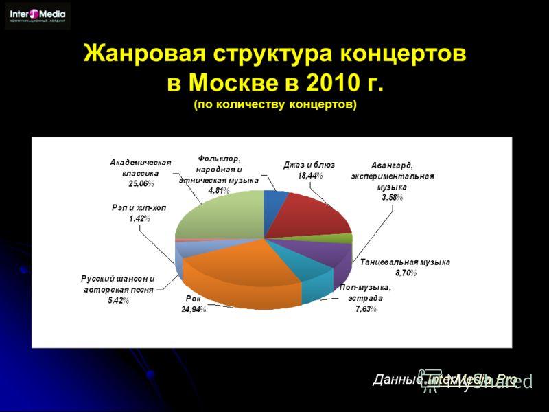 Жанровая cтруктура концертов в Москве в 2010 г. (по количеству концертов) Данные InterMedia ProInterMedia Pro