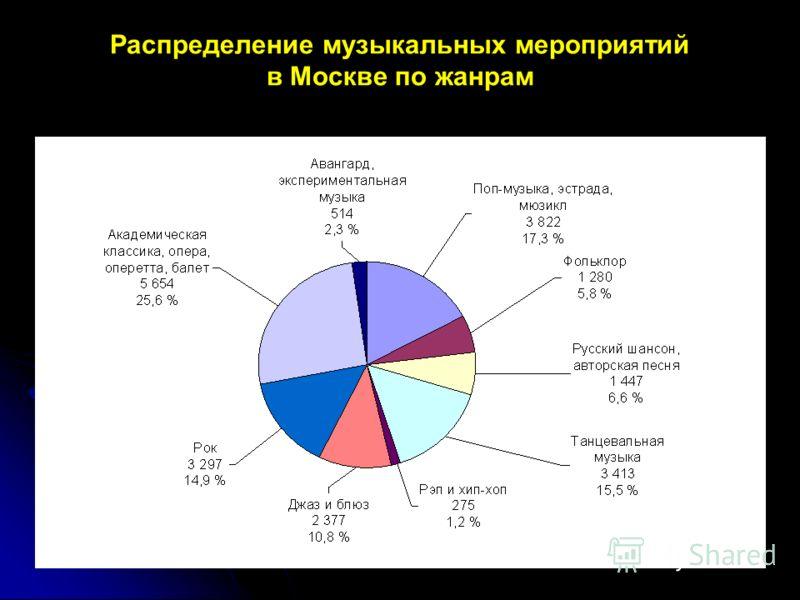 Распределение музыкальных мероприятий в Москве по жанрам