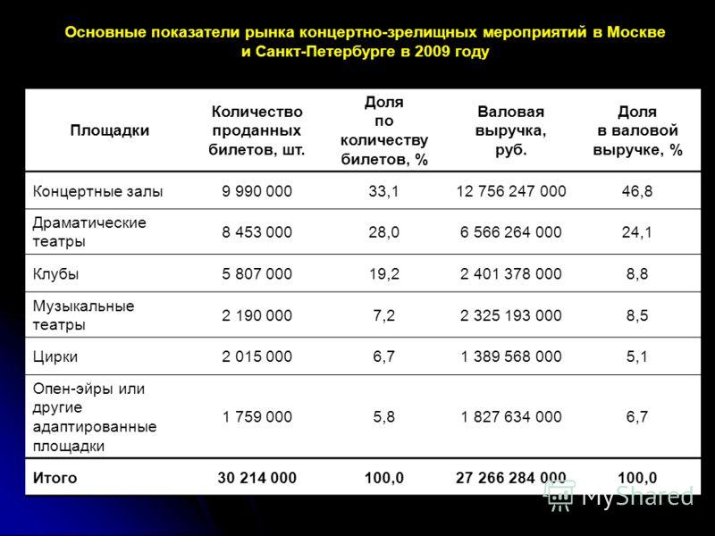 Основные показатели рынка концертно-зрелищных мероприятий в Москве и Санкт-Петербурге в 2009 году Площадки Количество проданных билетов, шт. Доля по количеству билетов, % Валовая выручка, руб. Доля в валовой выручке, % Концертные залы9 990 00033,112