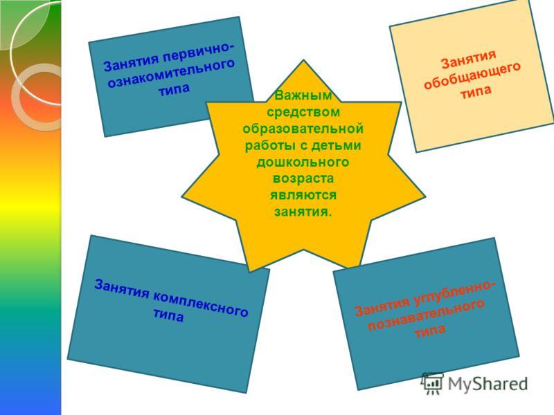 Занятия первично- ознакомительного типа Занятия комплексного типа Важным средством образовательной работы с детьми дошкольного возраста являются занятия. Занятия углубленно- познавательного типа Занятия обобщающего типа