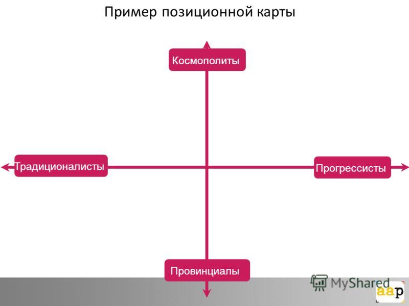 Традиционалисты Прогрессисты Космополиты Провинциалы Пример позиционной карты