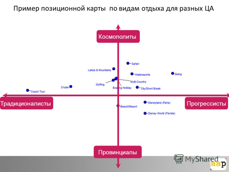 Пример позиционной карты по видам отдыха для разных ЦА Традиционалисты Прогрессисты Космополиты Провинциалы