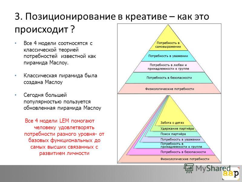 3. Позиционирование в креативе – как это происходит ? Все 4 модели соотносятся с классической теорией потребностей известной как пирамида Маслоу. Классическая пирамида была создана Маслоу Сегодня большей популярностью пользуется обновленная пирамида