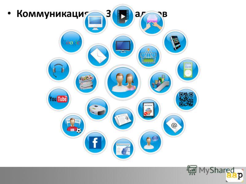 Коммуникация на 360 градусов