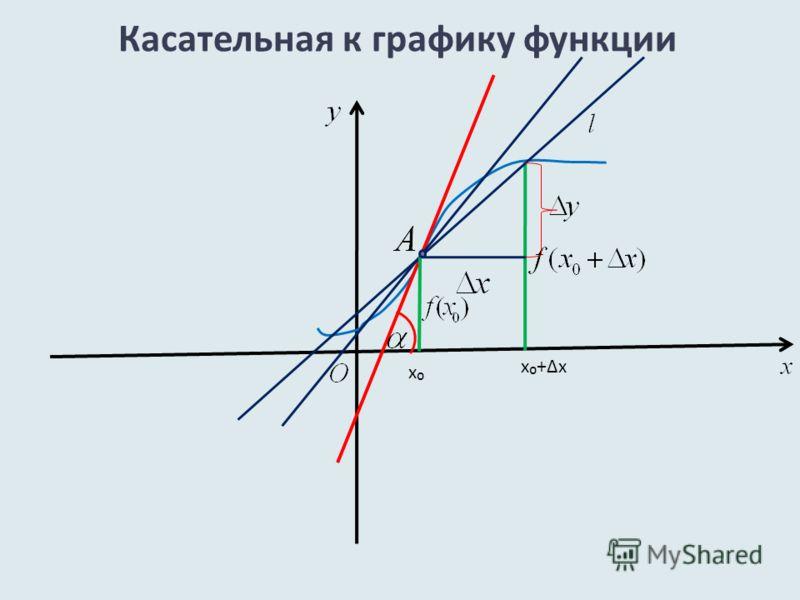Касательная к графику функции x+xx+x x