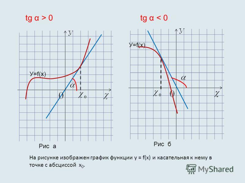 На рисунке изображен график функции у = f(x) и касательная к нему в точке с абсциссой х 0. У=f(х) Рис а Рис б tg α > 0tg α < 0