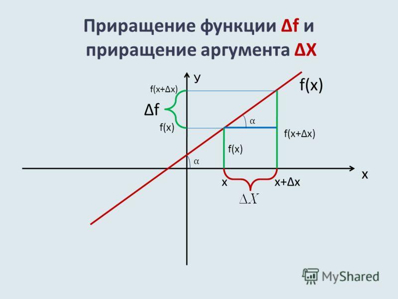 Приращение функции f и приращение аргумента X х У f(x) xx+xx+x f(x+x) f α α