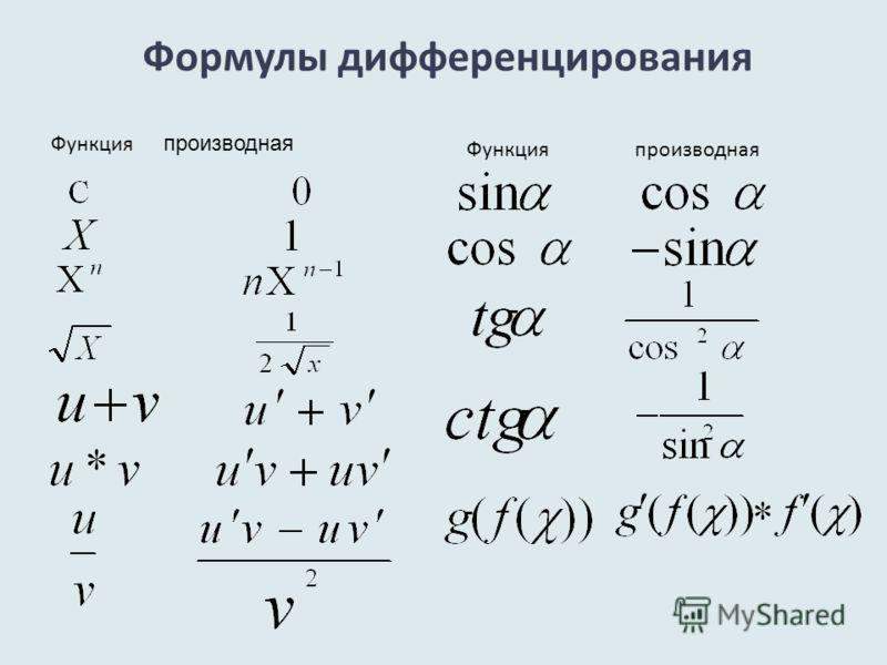 Формулы дифференцирования Функция производная