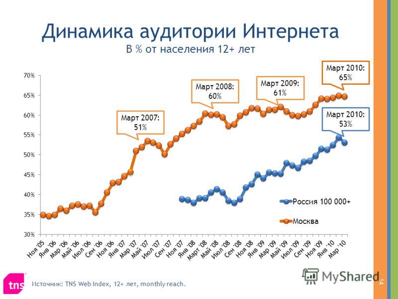 Динамика аудитории Интернета В % от населения 12+ лет Март 2010: 65% Март 2009: 61% Март 2008: 60% Март 2010: 53% Март 2007: 51% 14 Источник: TNS Web Index, 12+ лет, monthly reach.