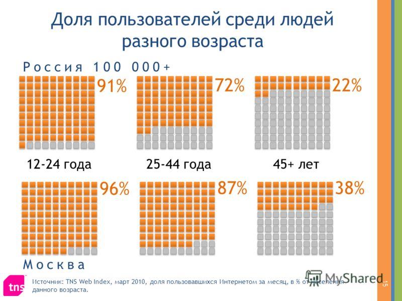 22% Доля пользователей среди людей разного возраста 91% 12-24 года25-44 года45+ лет Россия 100 000+ 72% 96% Москва 87%38% Источник: TNS Web Index, март 2010, доля пользовавшихся Интернетом за месяц, в % от населения данного возраста. 15
