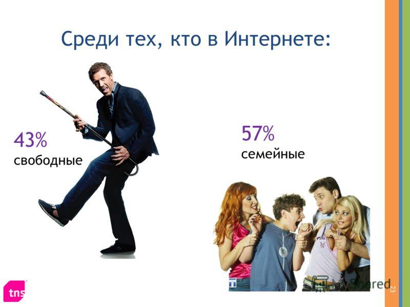 Среди тех, кто в Интернете: 23 43% свободные 57% семейные