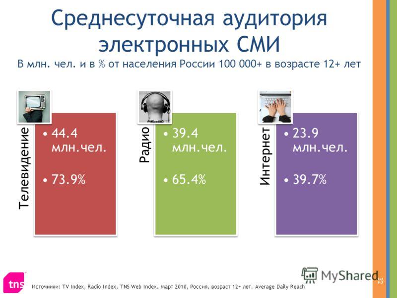 Среднесуточная аудитория электронных СМИ В млн. чел. и в % от населения России 100 000+ в возрасте 12+ лет 32 Телевидение 44.4 млн.чел. 73.9% Радио 39.4 млн.чел. 65.4% Интернет 23.9 млн.чел. 39.7% Источники: TV Index, Radio Index, TNS Web Index. Март