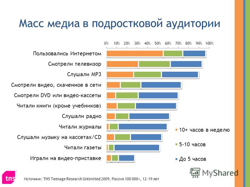 Масс медиа в подростковой аудитории Источник: TNS Teenage Research Unlimited 2009, Россия 100 000+, 12-19 лет