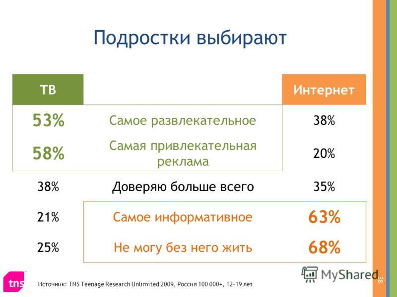 Подростки выбирают 38 ТВИнтернет 53% Самое развлекательное38% 58% Самая привлекательная реклама 20% 38%Доверяю больше всего35% 21%Самое информативное 63% 25%Не могу без него жить 68% Источник: TNS Teenage Research Unlimited 2009, Россия 100 000+, 12-