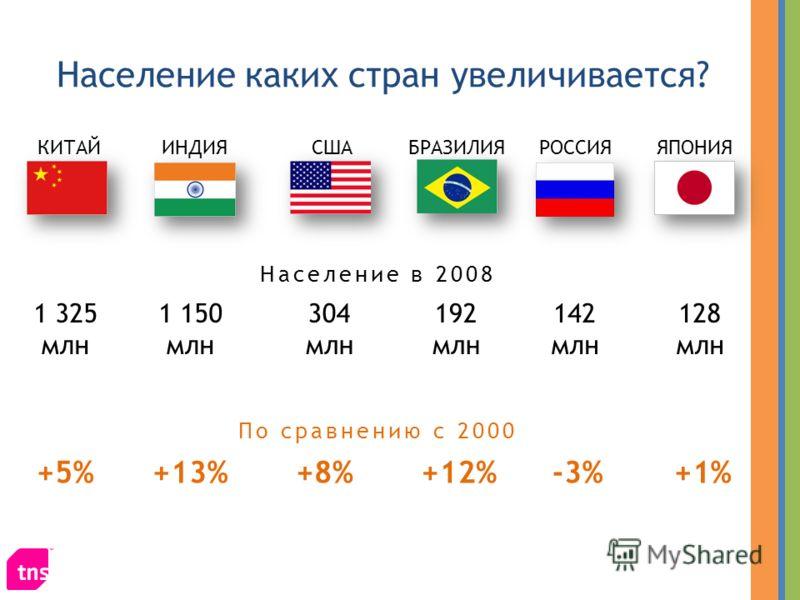 БРАЗИЛИЯИНДИЯКИТАЙСШАРОССИЯ Население каких стран увеличивается? ЯПОНИЯ 1 325 млн +5% 1 150 млн +13% 304 млн 192 млн 142 млн 128 млн +8%+12%-3%+1% По сравнению с 2000 Население в 2008
