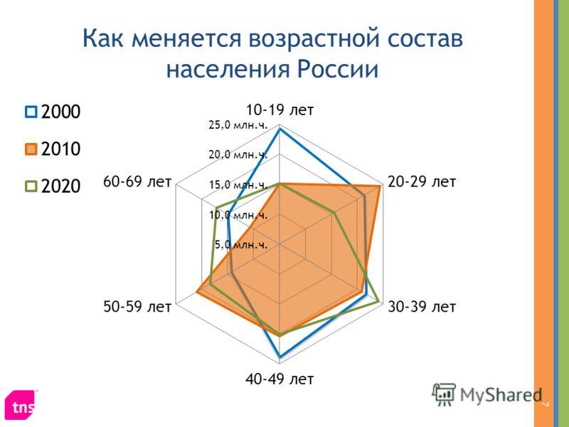 Как меняется возрастной состав населения России 7
