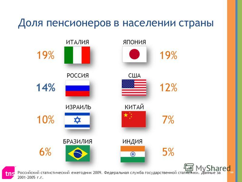 Доля пенсионеров в населении страны 8 БРАЗИЛИЯИНДИЯ КИТАЙ СШАРОССИЯ ЯПОНИЯИТАЛИЯ ИЗРАИЛЬ 19% 14%12% 10% 7% 6% 5% Российский статистический ежегодник 2009. Федеральная служба государственной статистики. Данные за 2001-2005 г.г.